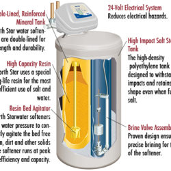 water softener cutout